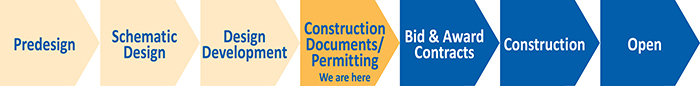 graphic showing project phases with construction documents phase highlighted