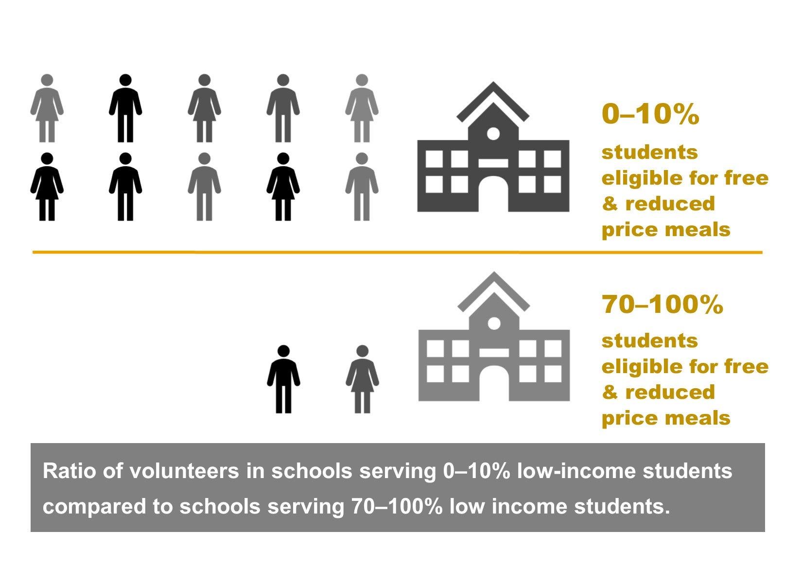 Volunteers in schools - inequities