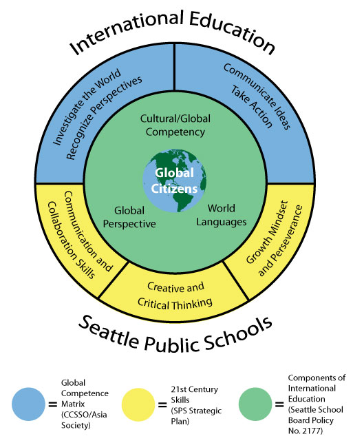 International Education - Seattle Public Schools graphic.  in the center is a globe labeled Global Citizens. The next circle shows components of International Education (SPS Board Policy No. 2177: Cultural/Global Compentency, Global Perspective, World Languages. Outer circle shows 21st Century Skills (SPS Strategic Plan): Communication and Collaboration Skills, Creative and Critical Thinking, Communication and Collaboration Skills. The remainder of the outer circle shows Global Competence Matrix, (CCSSO/Asia Society) Investigate the World Recognize Perspectives, Communicate Ideas Take Action.
