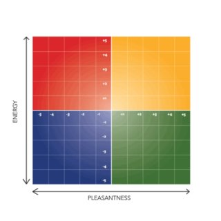 Mood Meter Box of four colors from the top left, red, yellow, green and blue
