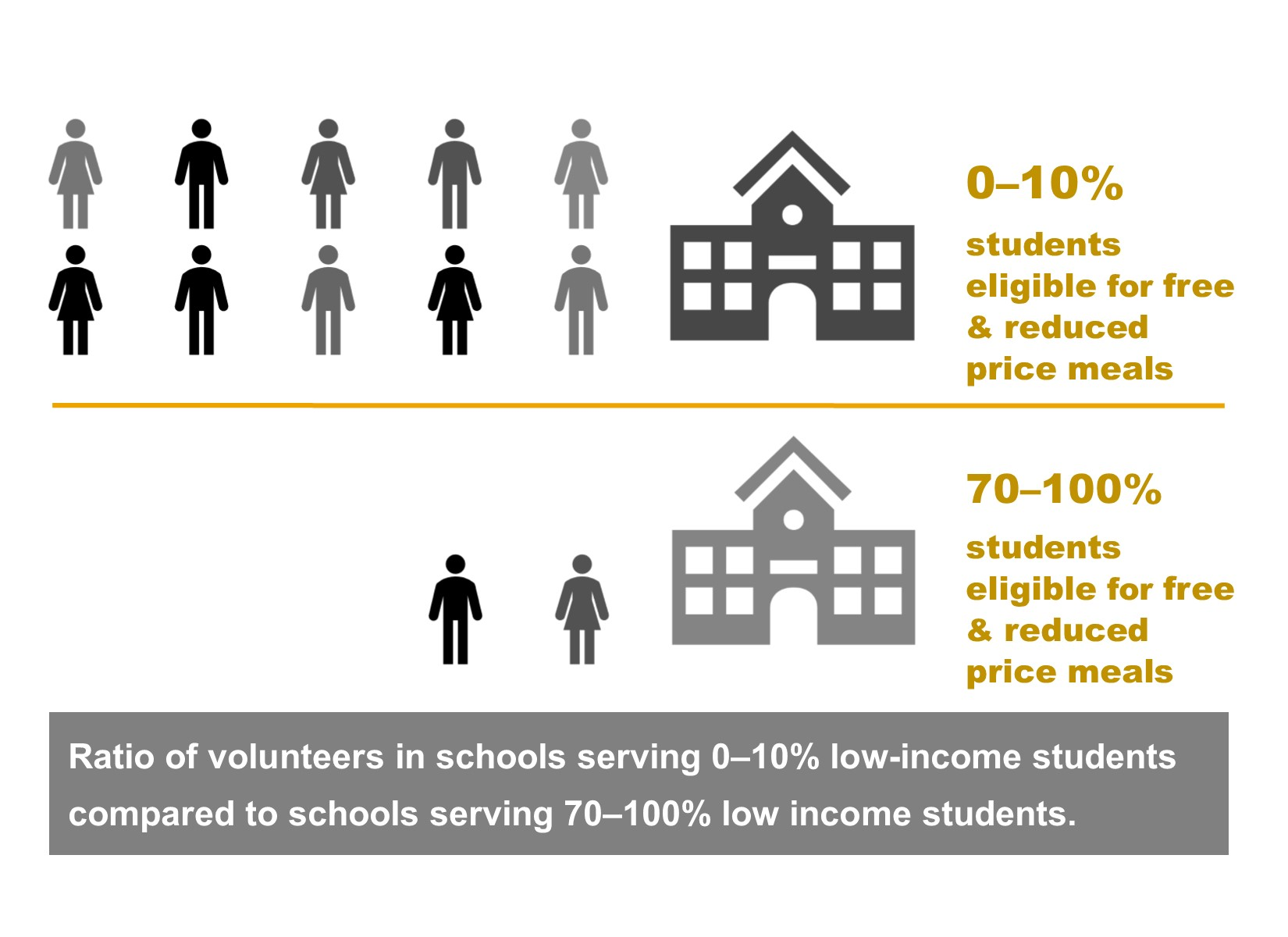 Volunteers in schools - inequities